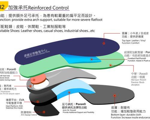 HKFS 香港足脊檢查中心 專業 矯形 訂造鞋墊 足部護理 保健