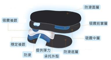 矽膠墊與矯形鞋墊