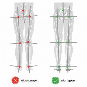 鞋 鞋結構 鞋墊 腳 腳痛 腰痛 腰 下腰